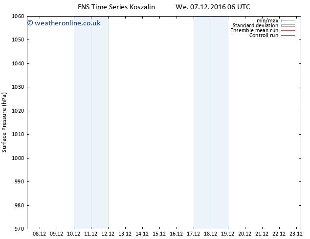 Surface pressure GEFS TS We 14.12.2016 00 GMT
