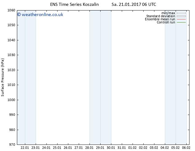 Surface pressure GEFS TS Sa 28.01.2017 00 GMT