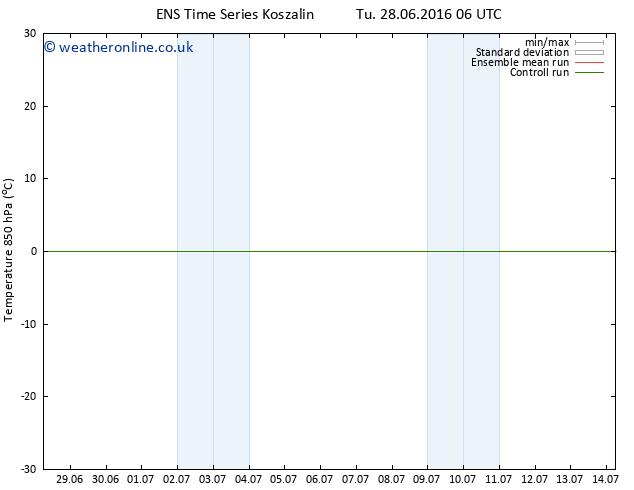 Temp. 850 hPa GEFS TS Fr 01.07.2016 06 GMT
