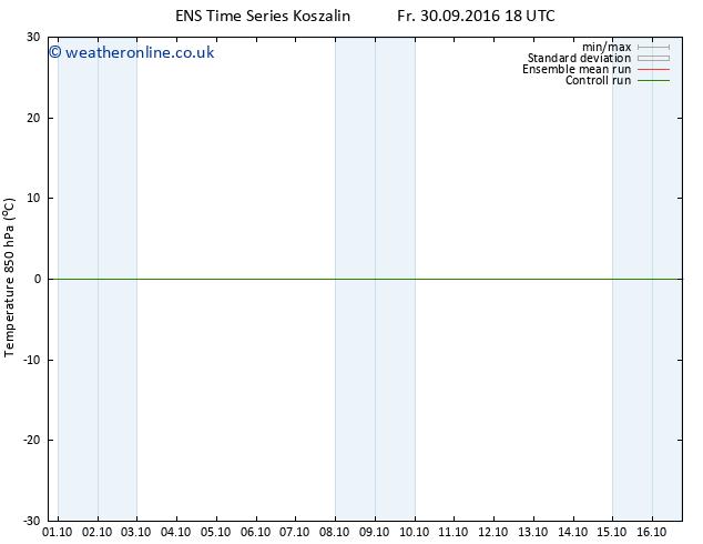 Temp. 850 hPa GEFS TS Mo 03.10.2016 18 GMT