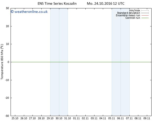 Temp. 850 hPa GEFS TS Fr 28.10.2016 18 GMT