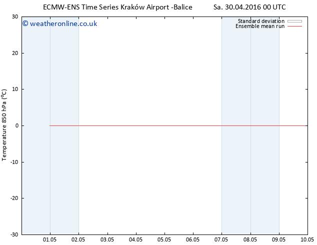 Temp. 850 hPa ECMWFTS Tu 10.05.2016 00 GMT