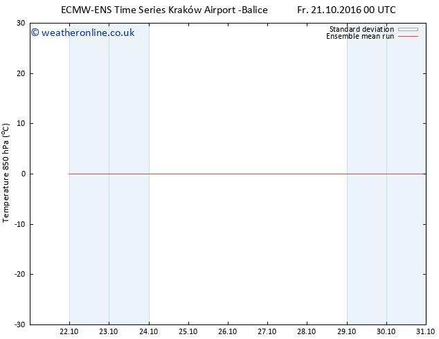 Temp. 850 hPa ECMWFTS Mo 31.10.2016 00 GMT