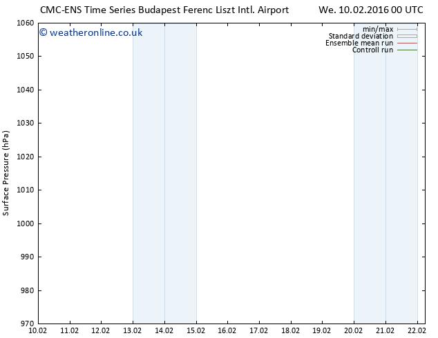 Surface pressure CMC TS Mo 15.02.2016 18 GMT