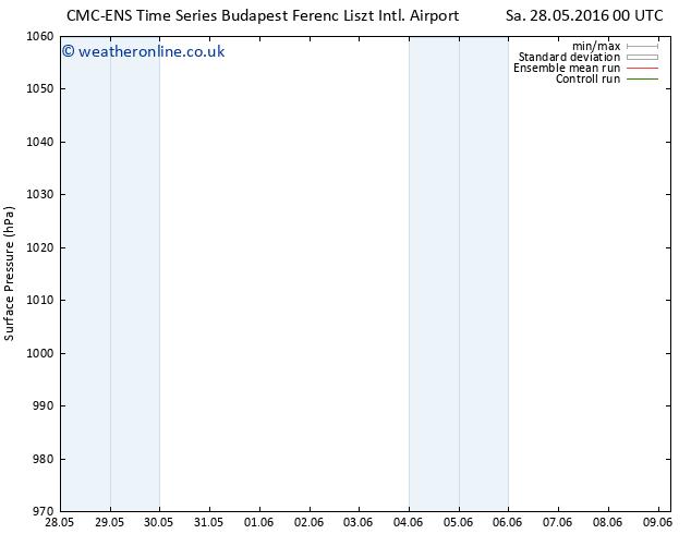 Surface pressure CMC TS Sa 28.05.2016 18 GMT