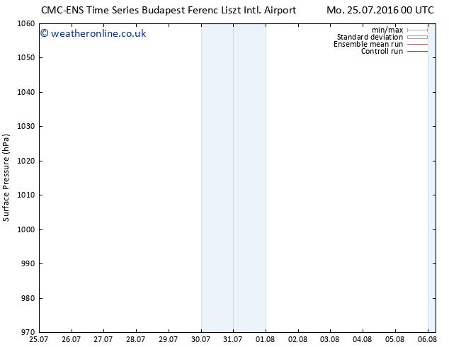 Surface pressure CMC TS Sa 30.07.2016 12 GMT