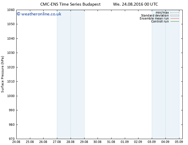 Surface pressure CMC TS Mo 29.08.2016 18 GMT