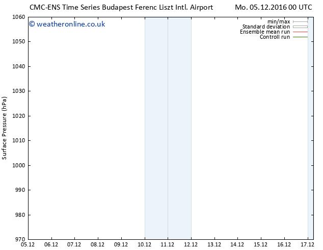 Surface pressure CMC TS Mo 05.12.2016 00 GMT