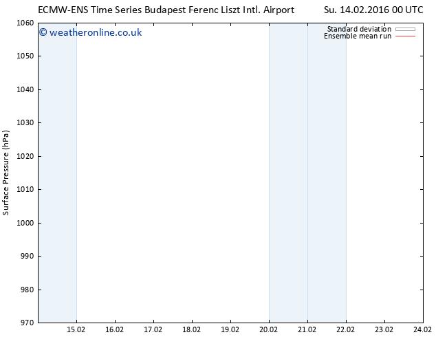 Surface pressure ECMWFTS We 17.02.2016 00 GMT