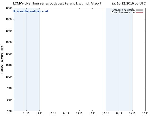 Surface pressure ECMWFTS Th 15.12.2016 00 GMT