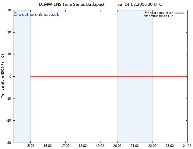 Temp. 850 hPa ECMWFTS Mo 22.02.2016 00 GMT