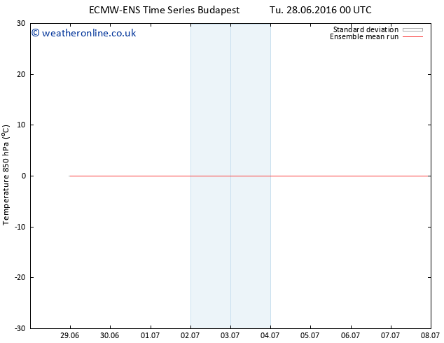 Temp. 850 hPa ECMWFTS We 06.07.2016 00 GMT