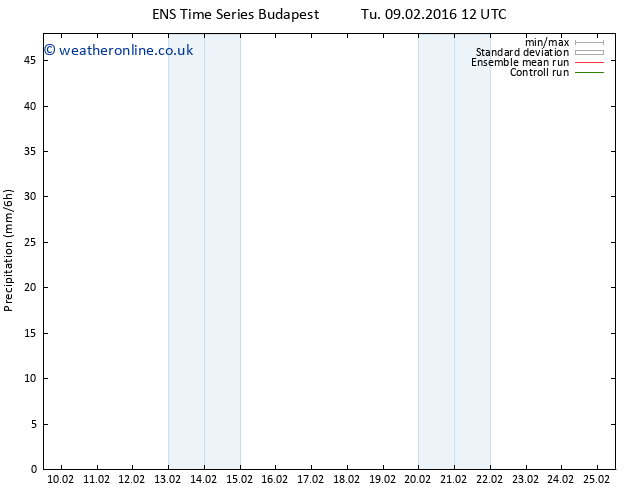 Precipitation GEFS TS Tu 09.02.2016 18 GMT