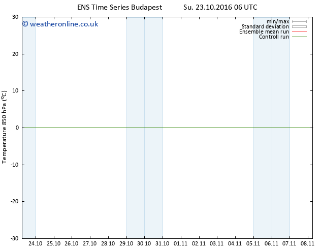 Temp. 850 hPa GEFS TS Mo 24.10.2016 06 GMT