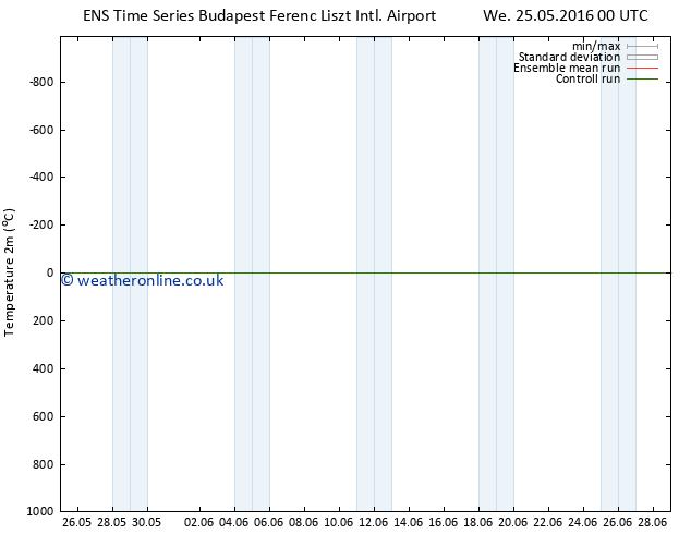 Temperature (2m) GEFS TS Su 29.05.2016 12 GMT