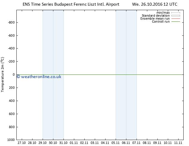 Temperature (2m) GEFS TS Mo 31.10.2016 00 GMT
