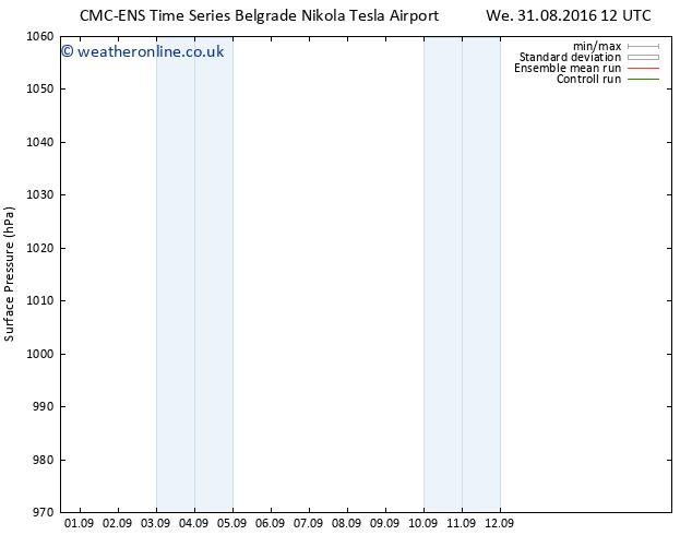 Surface pressure CMC TS Mo 05.09.2016 00 GMT