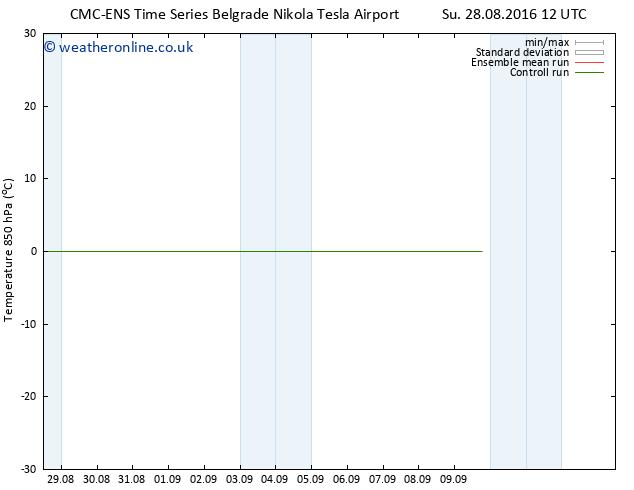 Temp. 850 hPa CMC TS We 31.08.2016 06 GMT