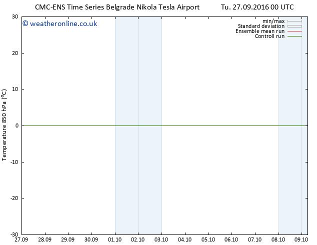 Temp. 850 hPa CMC TS Th 29.09.2016 18 GMT