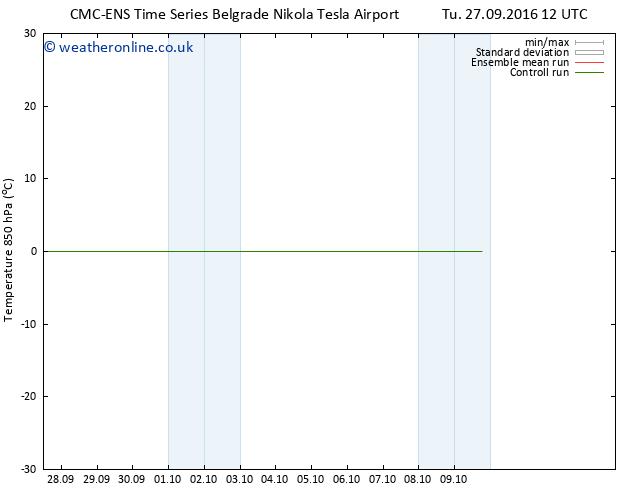 Temp. 850 hPa CMC TS We 28.09.2016 12 GMT