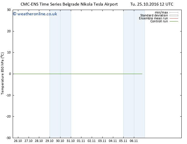 Temp. 850 hPa CMC TS Th 27.10.2016 12 GMT