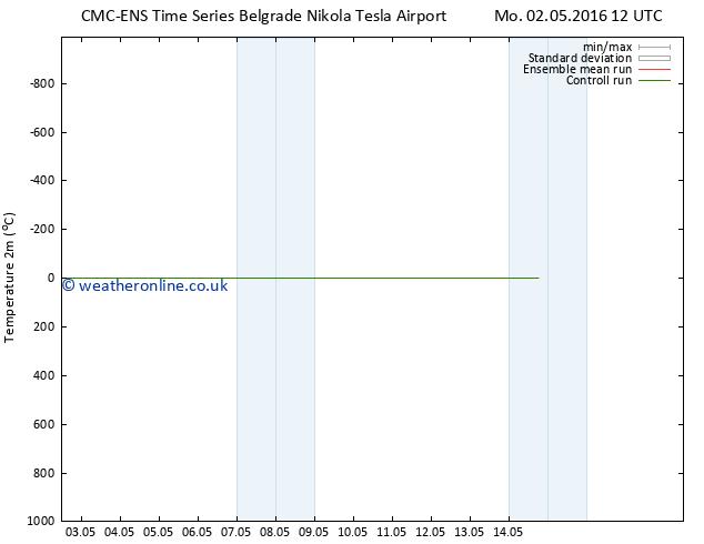 Temperature (2m) CMC TS We 11.05.2016 12 GMT
