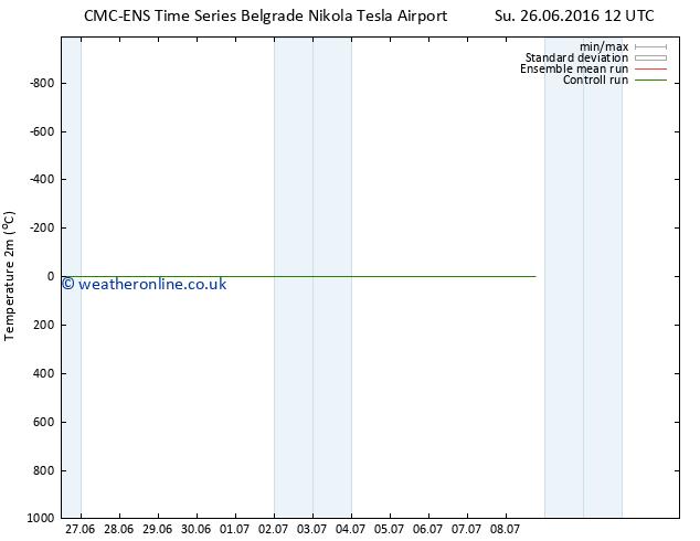 Temperature (2m) CMC TS Tu 05.07.2016 12 GMT