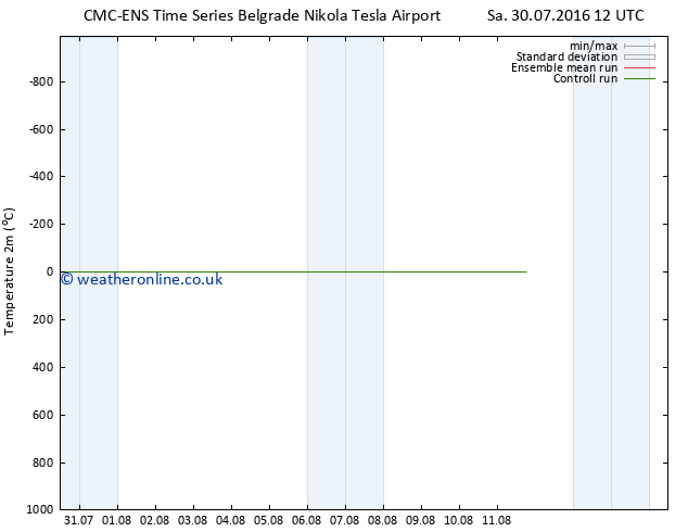 Temperature (2m) CMC TS Su 31.07.2016 06 GMT