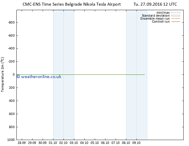 Temperature (2m) CMC TS Th 06.10.2016 12 GMT