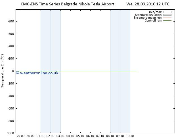Temperature (2m) CMC TS Fr 30.09.2016 00 GMT