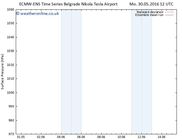 Surface pressure ECMWFTS Th 02.06.2016 12 GMT