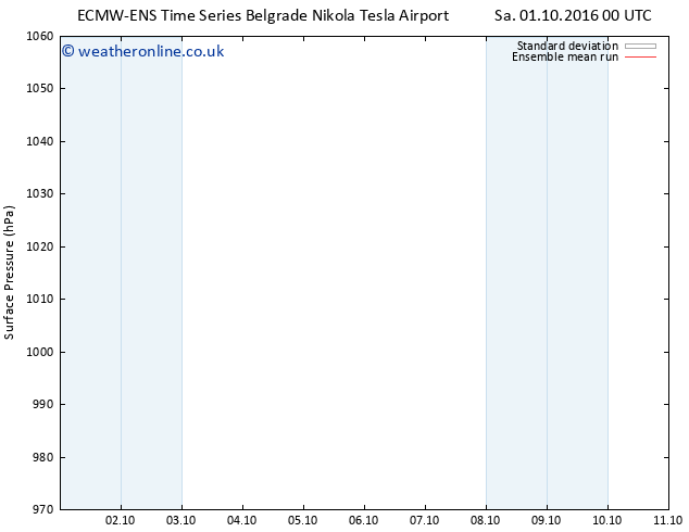 Surface pressure ECMWFTS Tu 04.10.2016 00 GMT