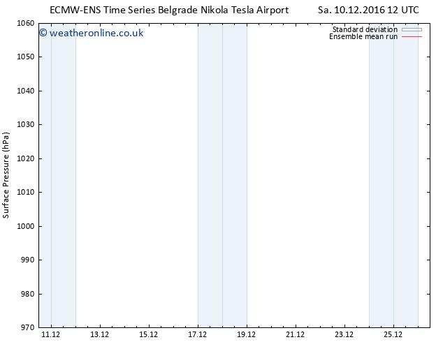 Surface pressure ECMWFTS Su 18.12.2016 12 GMT