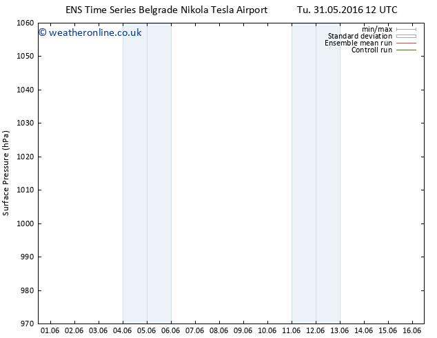 Surface pressure GEFS TS We 08.06.2016 00 GMT