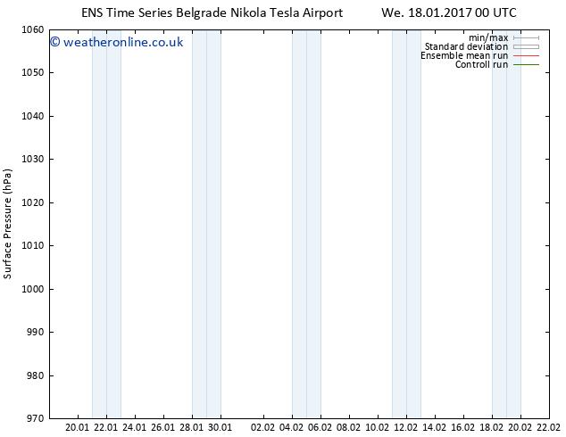 Surface pressure GEFS TS We 18.01.2017 12 GMT