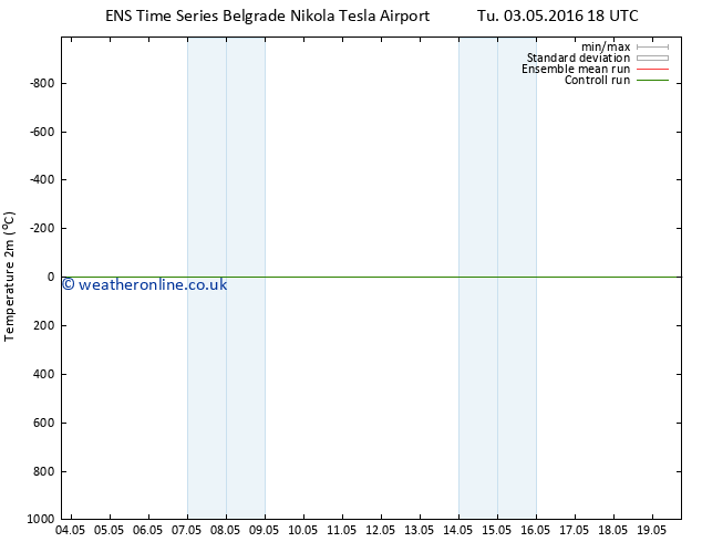 Temperature (2m) GEFS TS Fr 06.05.2016 06 GMT