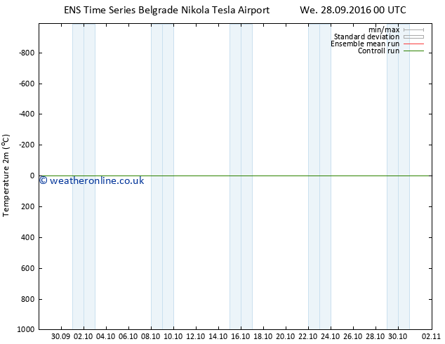 Temperature (2m) GEFS TS We 28.09.2016 00 GMT