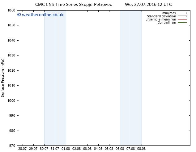 Surface pressure CMC TS Mo 08.08.2016 18 GMT