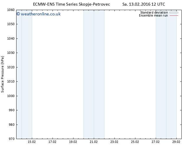 Surface pressure ECMWFTS We 17.02.2016 12 GMT
