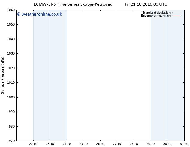 Surface pressure ECMWFTS Sa 22.10.2016 00 GMT