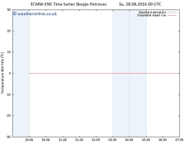 Temp. 850 hPa ECMWFTS Fr 02.09.2016 00 GMT