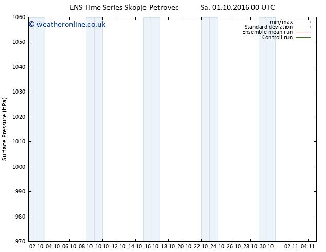 Surface pressure GEFS TS Fr 07.10.2016 00 GMT