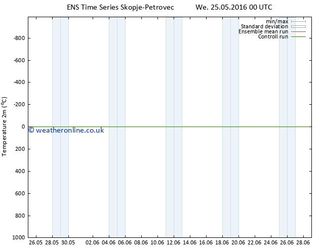 Temperature (2m) GEFS TS Th 26.05.2016 00 GMT