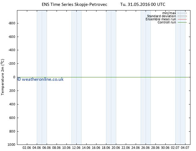 Temperature (2m) GEFS TS We 08.06.2016 12 GMT