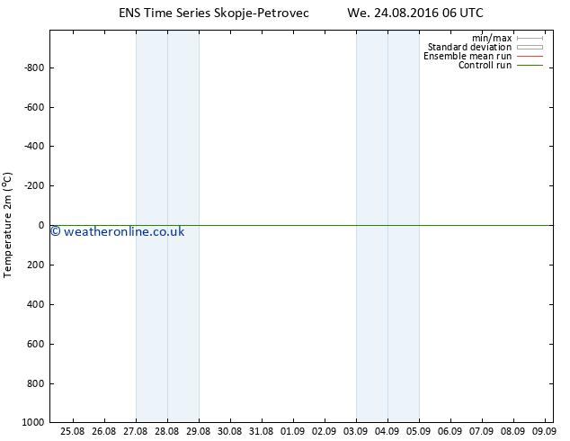 Temperature (2m) GEFS TS Th 01.09.2016 18 GMT