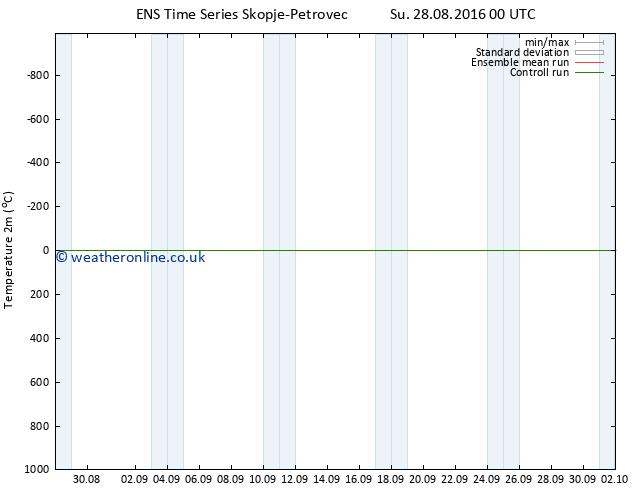 Temperature (2m) GEFS TS Mo 29.08.2016 00 GMT