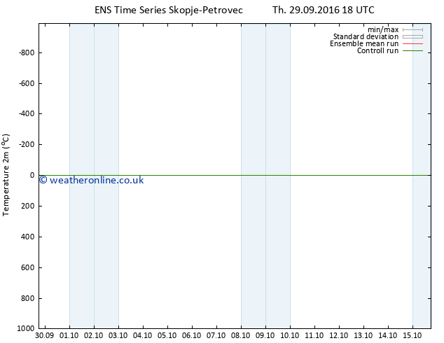 Temperature (2m) GEFS TS Sa 08.10.2016 06 GMT