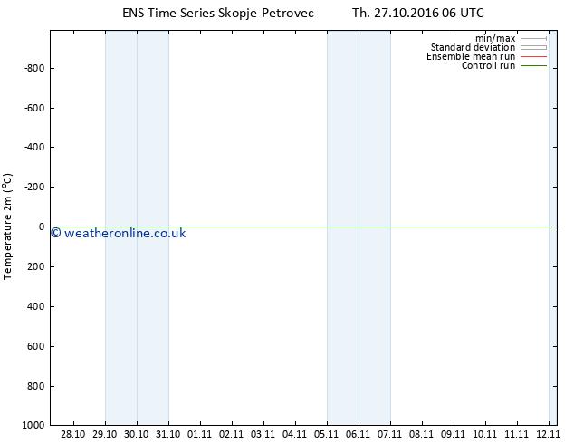 Temperature (2m) GEFS TS Fr 04.11.2016 18 GMT
