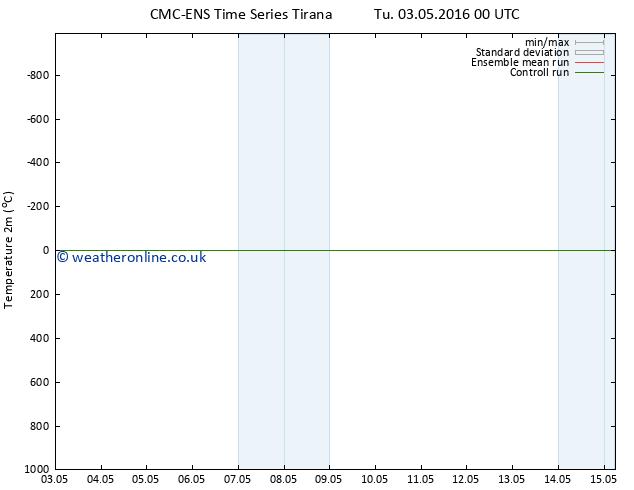 Temperature (2m) CMC TS Tu 03.05.2016 18 GMT