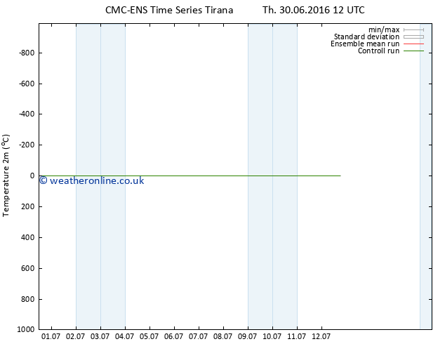 Temperature (2m) CMC TS We 06.07.2016 18 GMT